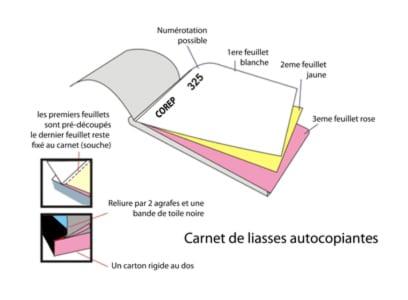 Les Diffrents Formats Dimpression De Nos Carnets Autocopiants